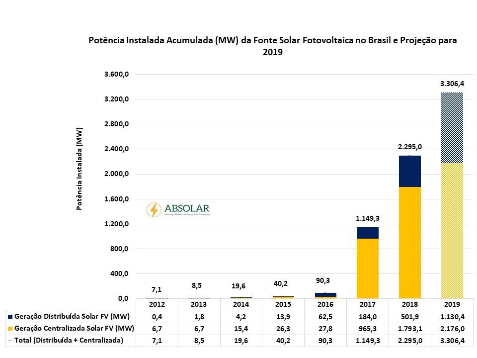Gráfico: Potência Instalada Acumulada da Fonte Solar Fotovoltaica no Brasil
