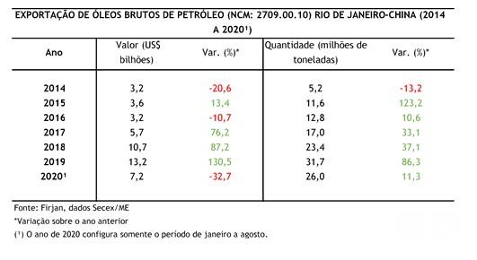 Exportações de óleos de petróleo brasileiro bruto