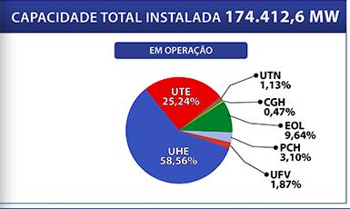 Mercado de energia -imagem das geradoras em operação da Aneel