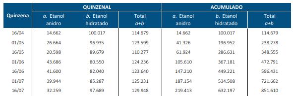 Produção de etanol de milho em 2021 - relatório UNICA